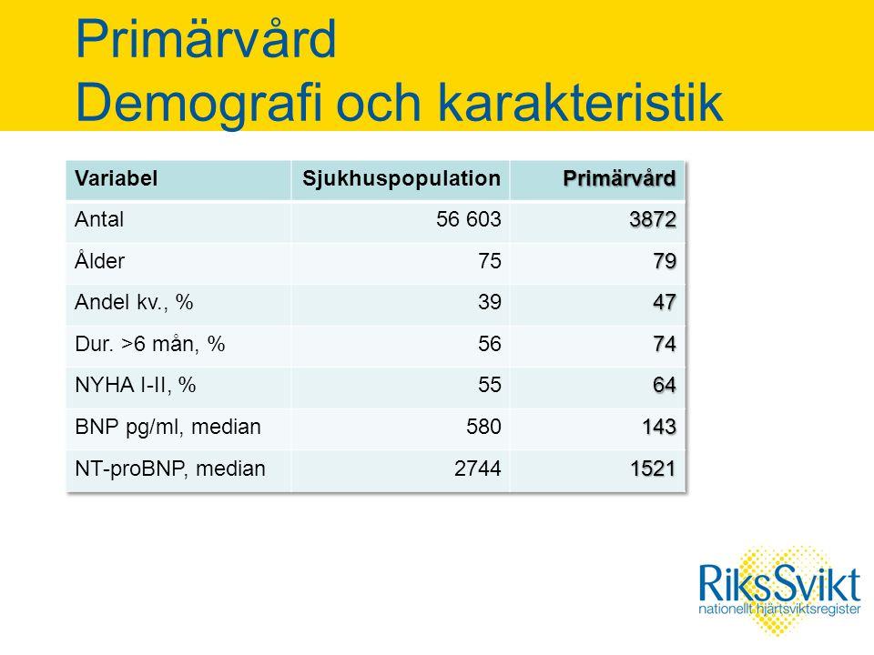 Primärvård Demografi och karakteristik