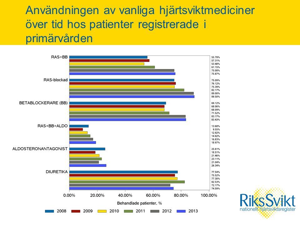 Användningen av vanliga hjärtsviktmediciner över tid hos patienter registrerade i primärvården