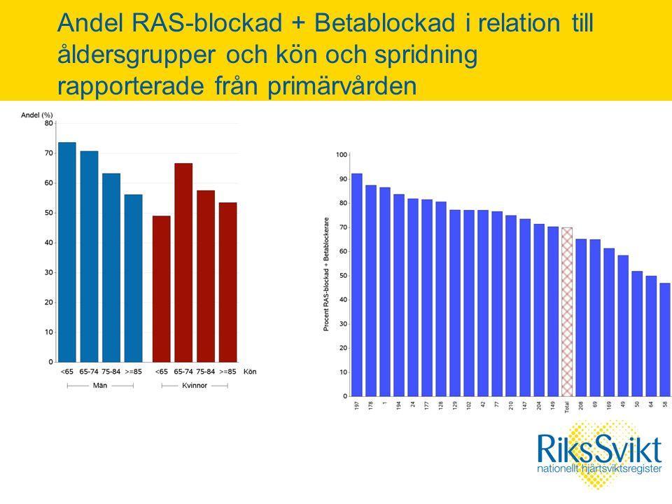 Andel RAS-blockad + Betablockad i relation till åldersgrupper och kön och spridning rapporterade från primärvården