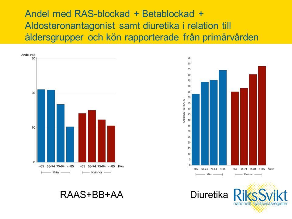 Andel med RAS-blockad + Betablockad + Aldosteronantagonist samt diuretika i relation till åldersgrupper och kön rapporterade från primärvården RAAS+BB+AADiuretika