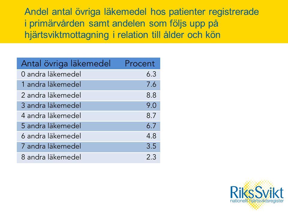 Andel antal övriga läkemedel hos patienter registrerade i primärvården samt andelen som följs upp på hjärtsviktmottagning i relation till ålder och kön