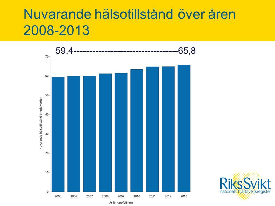 Nuvarande hälsotillstånd över åren 2008-2013 59,4----------------------------------65,8