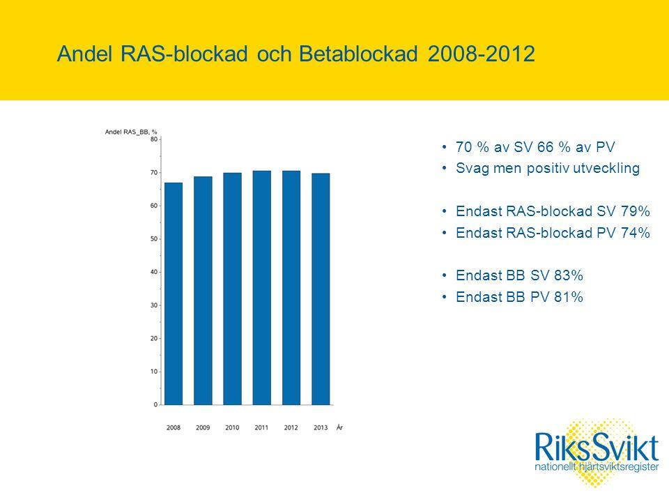 Andel RAS-blockad och Betablockad 2008-2012 70 % av SV 66 % av PV Svag men positiv utveckling Endast RAS-blockad SV 79% Endast RAS-blockad PV 74% Endast BB SV 83% Endast BB PV 81%