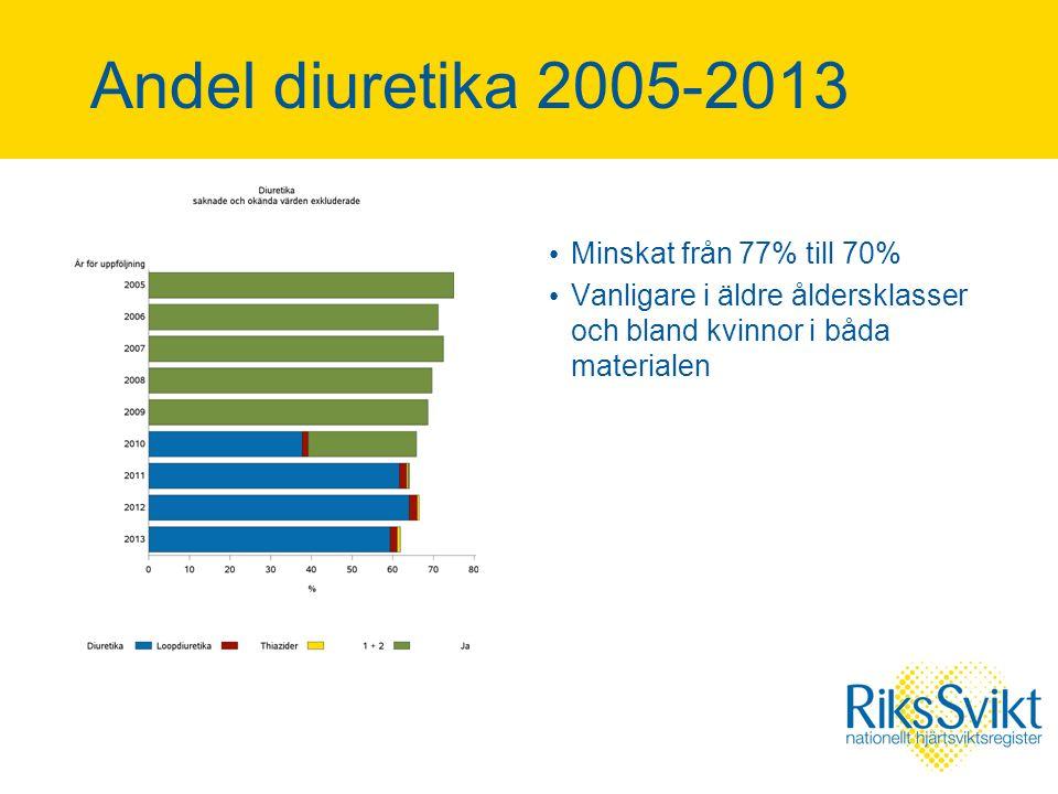 Andel diuretika 2005-2013 Minskat från 77% till 70% Vanligare i äldre åldersklasser och bland kvinnor i båda materialen