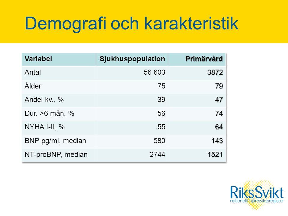 Demografi och karakteristik