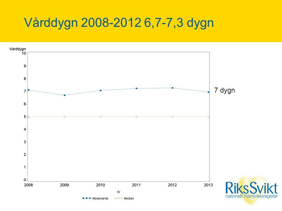 Vårddygn 2008-2012 6,7-7,3 dygn 7 dygn