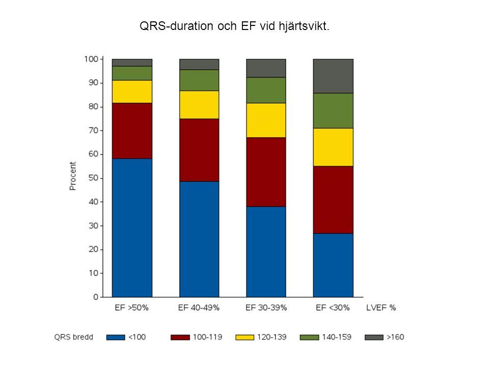 QRS-duration och EF vid hjärtsvikt.