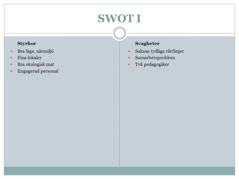 SWOT II Möjligheter Vända trenden och få en kö Visa våra styrkor Skapa ett varumärke Fortbildning Nätverk Hot Negativa tidningsartiklar Ekonomi Kvalitet Samarbetssvårigheter Inget nätverk