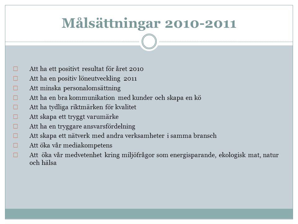 Målsättningar 2010-2011 Att ha ett positivt resultat för året 2010 Att ha en positiv löneutveckling 2011 Att minska personalomsättning Att ha en bra k