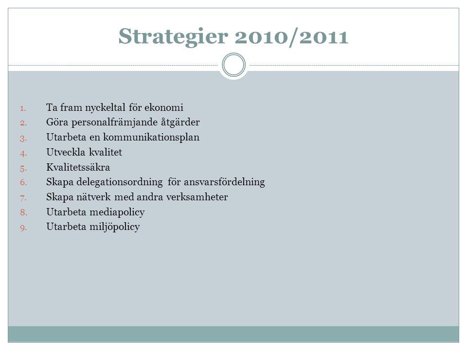 Strategier 2010/2011 1. Ta fram nyckeltal för ekonomi 2. Göra personalfrämjande åtgärder 3. Utarbeta en kommunikationsplan 4. Utveckla kvalitet 5. Kva