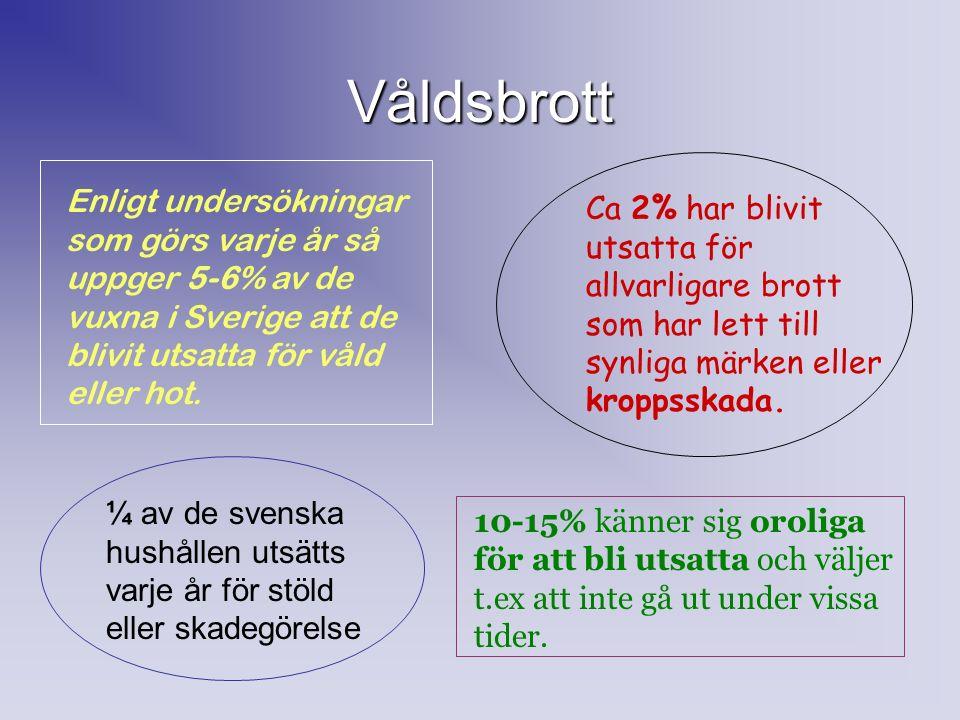Våldsbrott Enligt undersökningar som görs varje år så uppger 5-6% av de vuxna i Sverige att de blivit utsatta för våld eller hot.