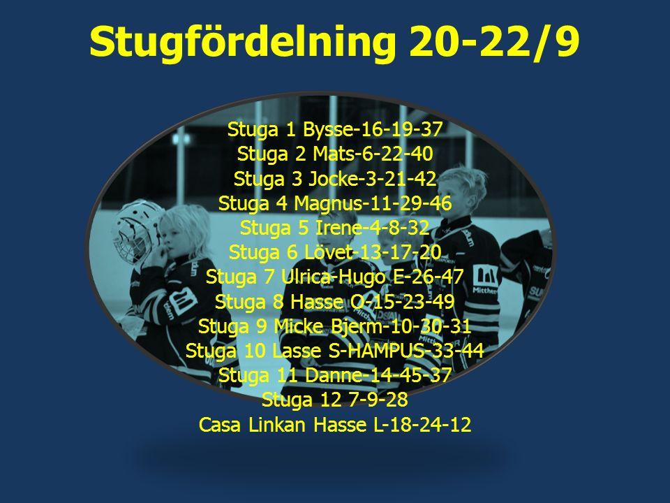 Stugfördelning 20-22/9 Stuga 1 Bysse-16-19-37 Stuga 2 Mats-6-22-40 Stuga 3 Jocke-3-21-42 Stuga 4 Magnus-11-29-46 Stuga 5 Irene-4-8-32 Stuga 6 Lövet-13-17-20 Stuga 7 Ulrica-Hugo E-26-47 Stuga 8 Hasse O-15-23-49 Stuga 9 Micke Bjerm-10-30-31 Stuga 10 Lasse S-HAMPUS-33-44 Stuga 11 Danne-14-45-37 Stuga 12 7-9-28 Casa Linkan Hasse L-18-24-12