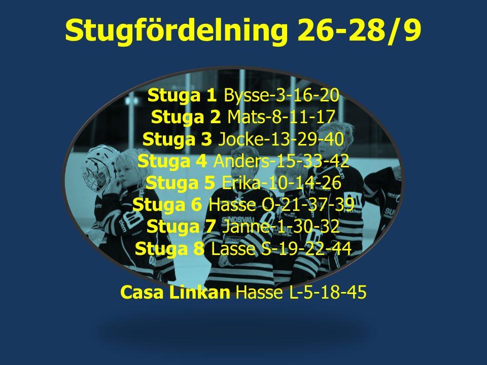 Stugfördelning 26-28/9 Stuga 1 Bysse-3-16-20 Stuga 2 Mats-8-11-17 Stuga 3 Jocke-13-29-40 Stuga 4 Anders-15-33-42 Stuga 5 Erika-10-14-26 Stuga 6 Hasse