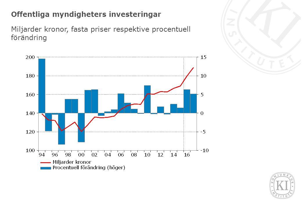 Offentliga myndigheters investeringar Miljarder kronor, fasta priser respektive procentuell förändring