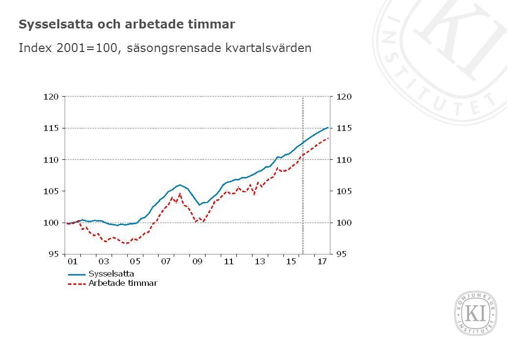 Sysselsatta och arbetade timmar Index 2001=100, säsongsrensade kvartalsvärden