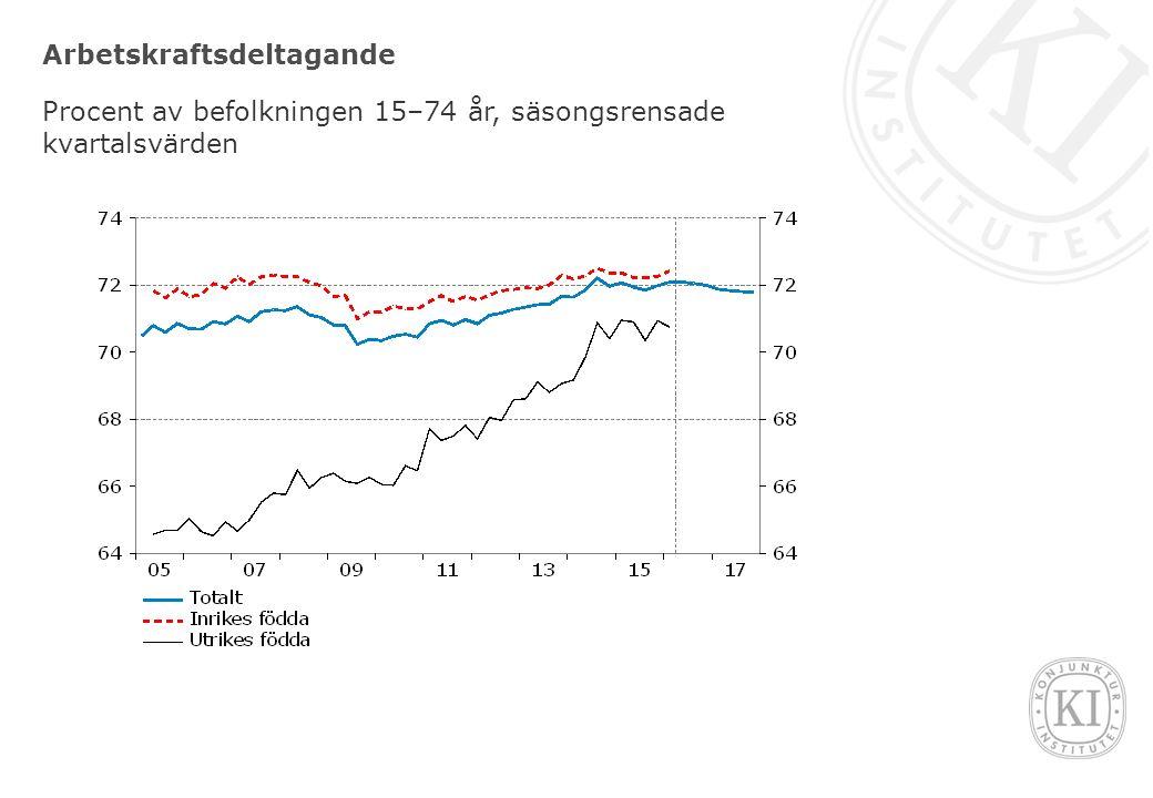 Arbetskraftsdeltagande Procent av befolkningen 15–74 år, säsongsrensade kvartalsvärden