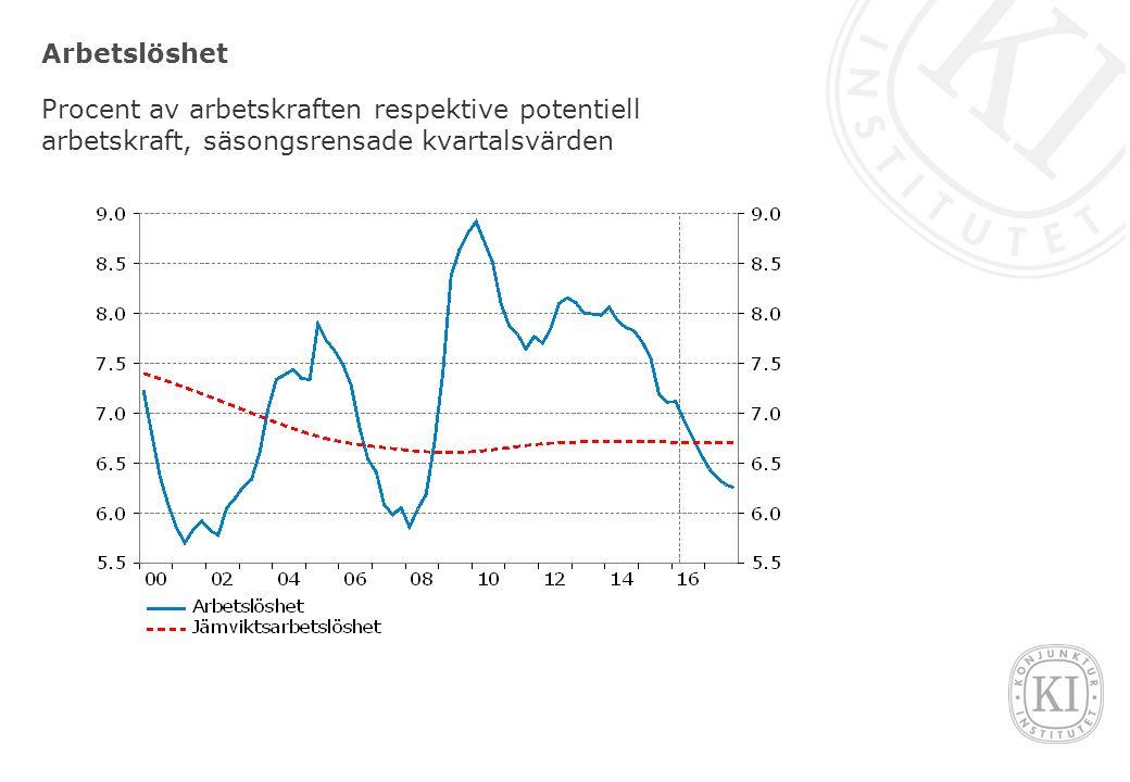 Arbetslöshet Procent av arbetskraften respektive potentiell arbetskraft, säsongsrensade kvartalsvärden