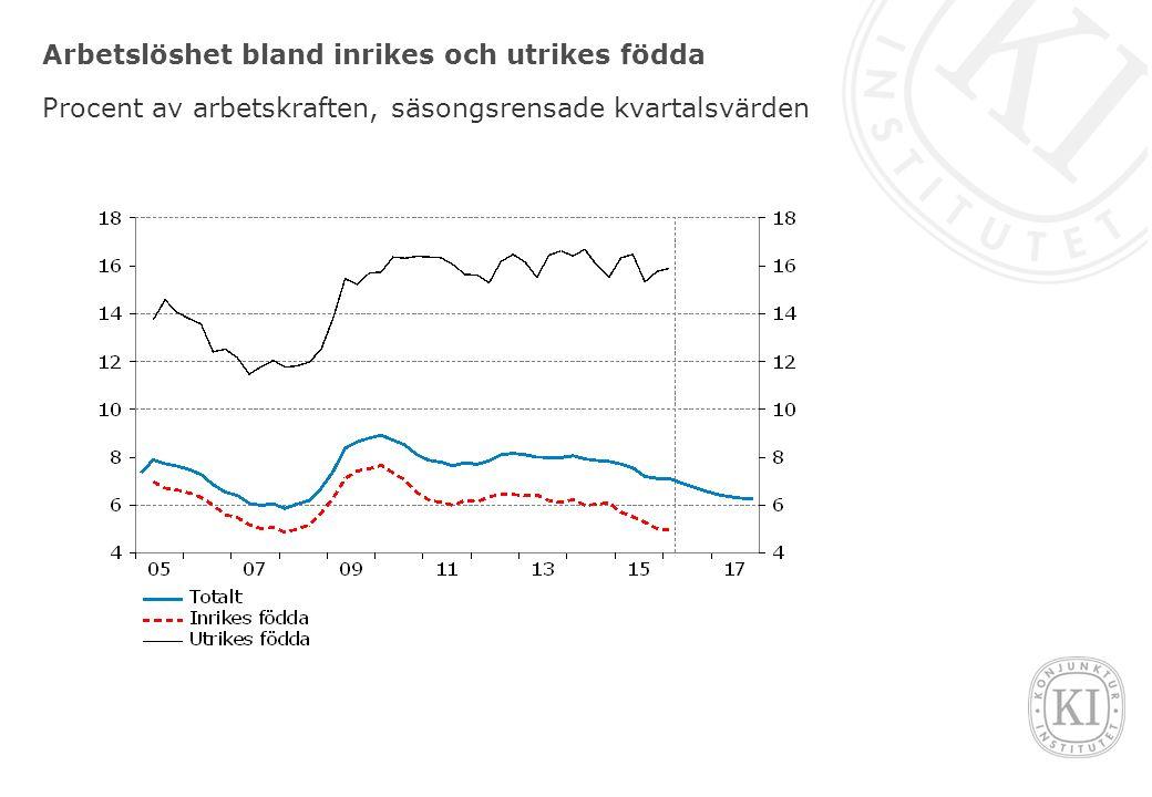 Arbetslöshet bland inrikes och utrikes födda Procent av arbetskraften, säsongsrensade kvartalsvärden