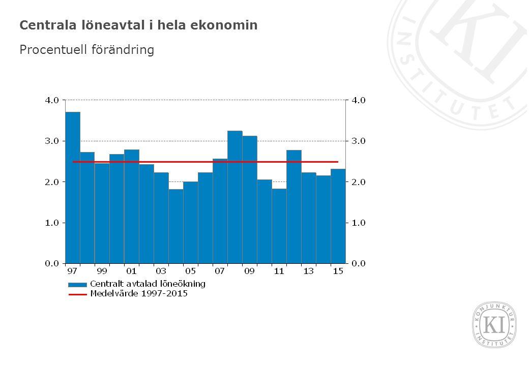 Centrala löneavtal i hela ekonomin Procentuell förändring