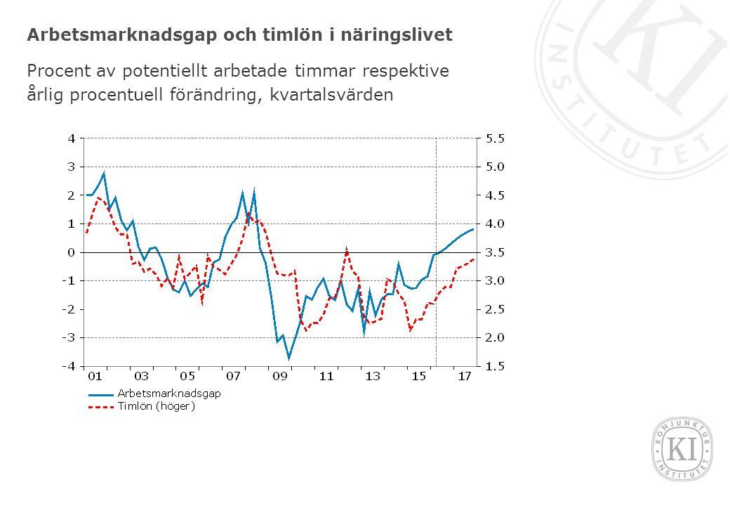 Arbetsmarknadsgap och timlön i näringslivet Procent av potentiellt arbetade timmar respektive årlig procentuell förändring, kvartalsvärden