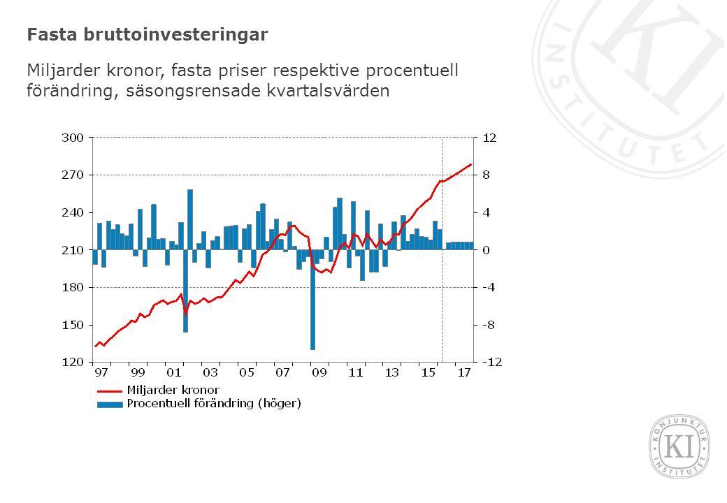 Fasta bruttoinvesteringar Miljarder kronor, fasta priser respektive procentuell förändring, säsongsrensade kvartalsvärden