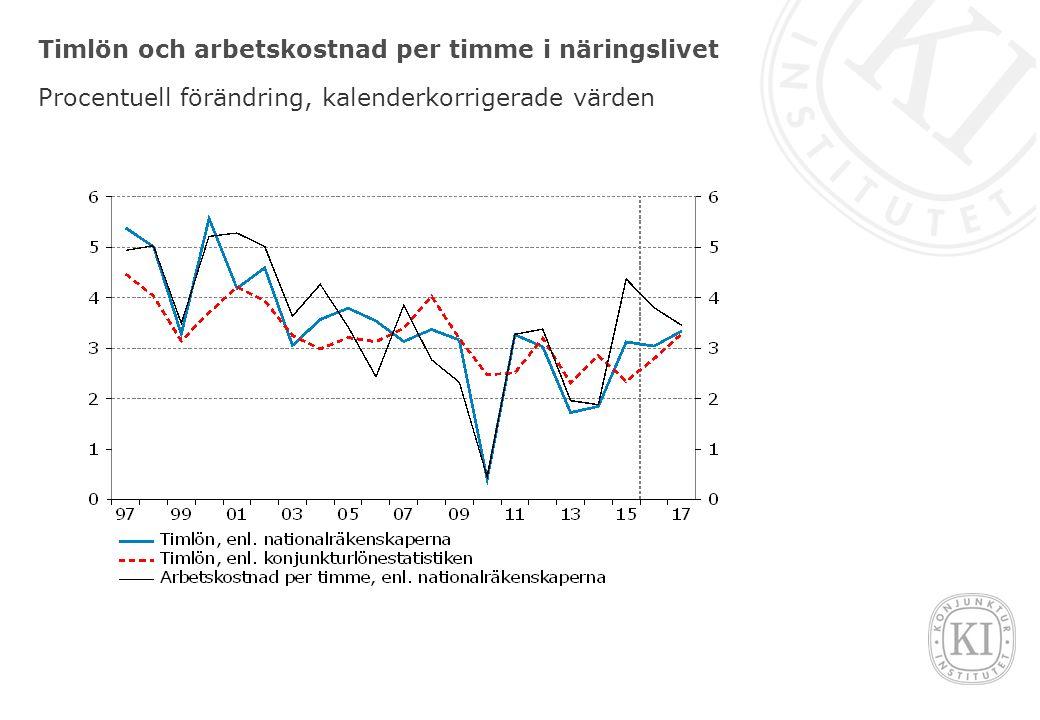 Timlön och arbetskostnad per timme i näringslivet Procentuell förändring, kalenderkorrigerade värden