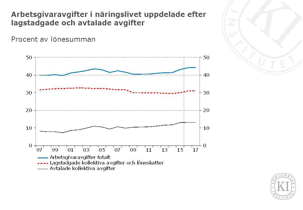 Arbetsgivaravgifter i näringslivet uppdelade efter lagstadgade och avtalade avgifter Procent av lönesumman