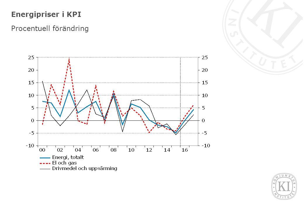 Energipriser i KPI Procentuell förändring