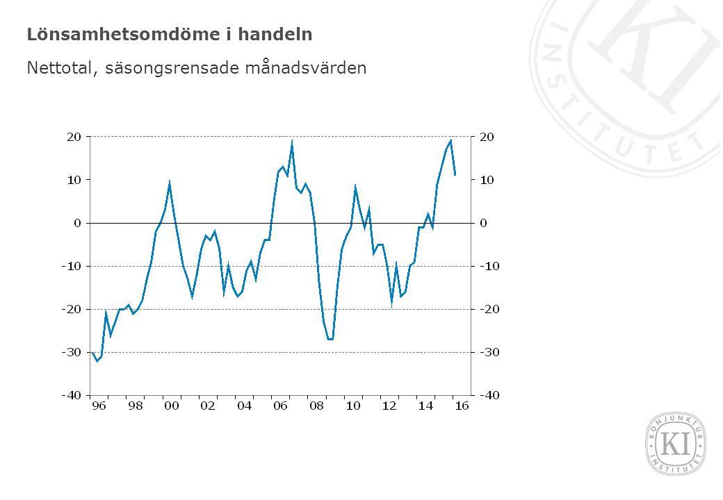 Lönsamhetsomdöme i handeln Nettotal, säsongsrensade månadsvärden