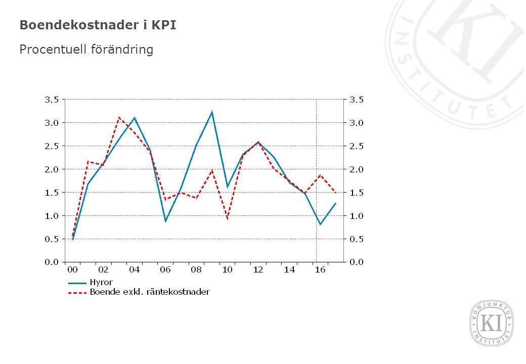 Boendekostnader i KPI Procentuell förändring