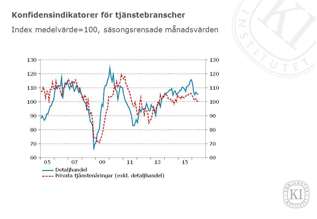 Konfidensindikatorer för tjänstebranscher Index medelvärde=100, säsongsrensade månadsvärden