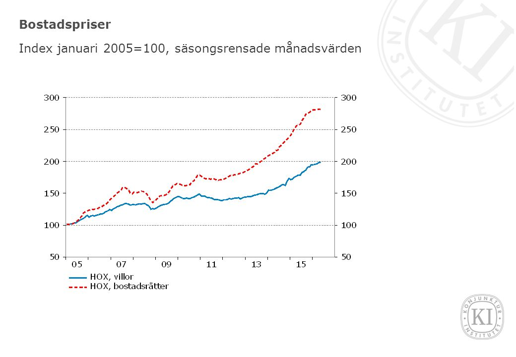 Bostadspriser Index januari 2005=100, säsongsrensade månadsvärden