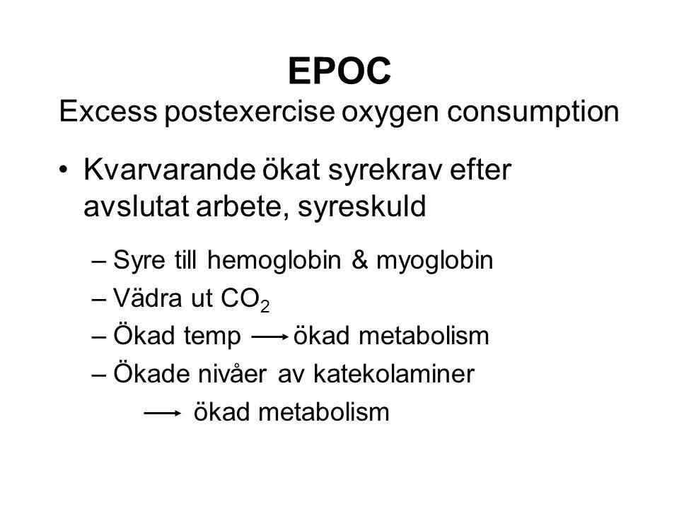EPOC Excess postexercise oxygen consumption Kvarvarande ökat syrekrav efter avslutat arbete, syreskuld –Syre till hemoglobin & myoglobin –Vädra ut CO 2 –Ökad temp ökad metabolism –Ökade nivåer av katekolaminer ökad metabolism
