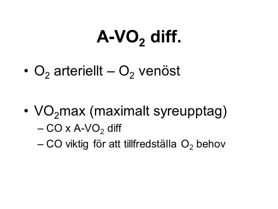 A-VO 2 diff.