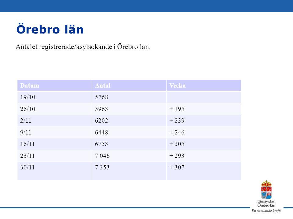 Avropade kommunala evakuerings- platser 3/11Askersund 50 platser 8/11 Lekeberg 70 platser 15/11Karlskoga 20 platser 25/11Laxå 50 platser Brev till kommuner 151113
