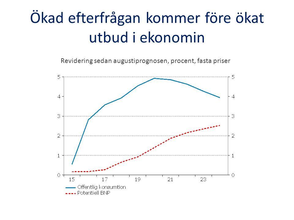Ökad efterfrågan kommer före ökat utbud i ekonomin Revidering sedan augustiprognosen, procent, fasta priser