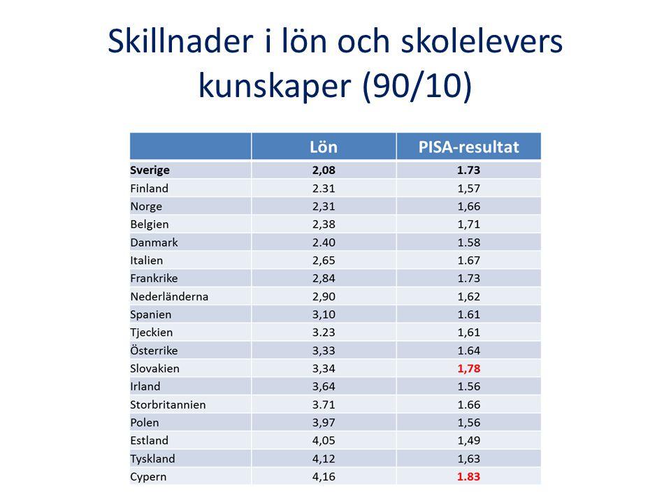Skillnader i lön och skolelevers kunskaper (90/10)