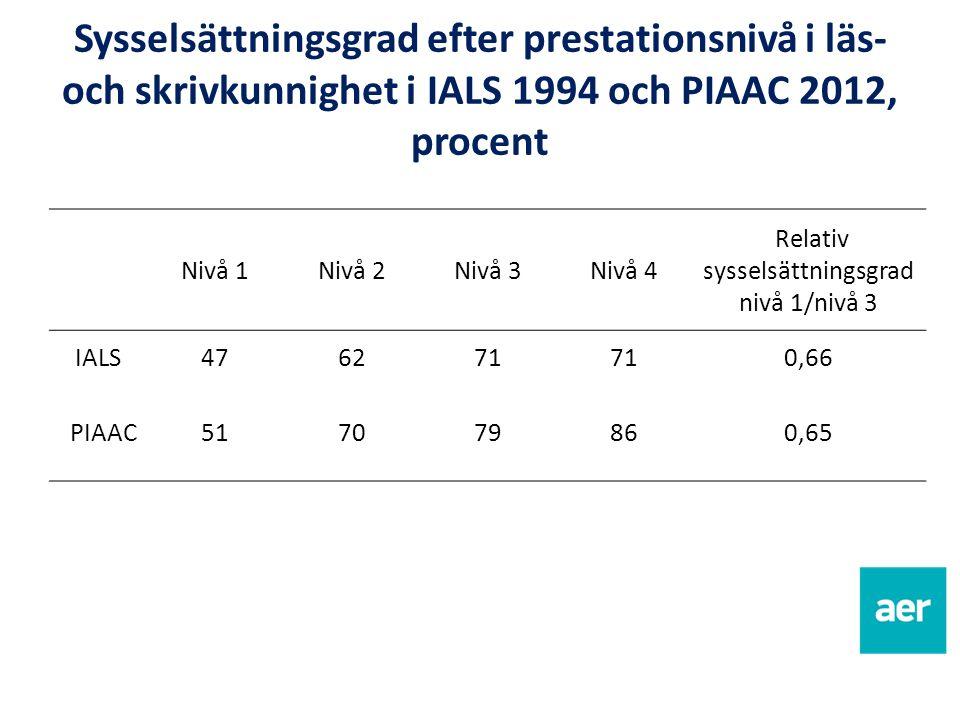 Sysselsättningsgrad efter prestationsnivå i läs- och skrivkunnighet i IALS 1994 och PIAAC 2012, procent Nivå 1Nivå 2Nivå 3Nivå 4 Relativ sysselsättningsgrad nivå 1/nivå 3 IALS476271 0,66 PIAAC517079860,65