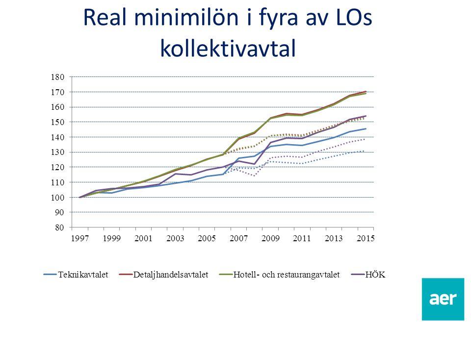 Real minimilön i fyra av LOs kollektivavtal