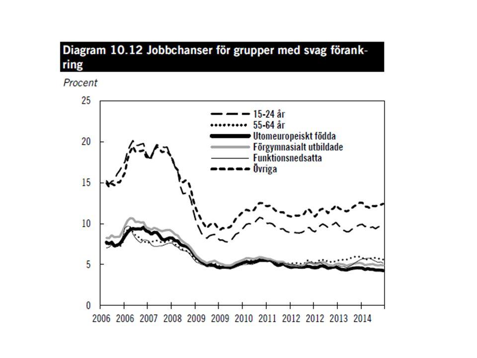 Arbetslösheten faller, men fortfarande mycket hög bland utrikes födda