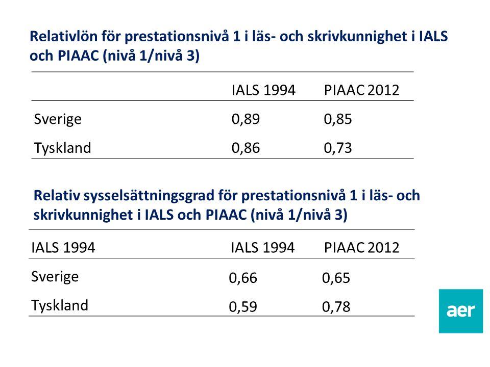 Relativlön för prestationsnivå 1 i läs- och skrivkunnighet i IALS och PIAAC (nivå 1/nivå 3) IALS 1994PIAAC 2012 Sverige0,890,85 Tyskland0,860,73 Relativ sysselsättningsgrad för prestationsnivå 1 i läs- och skrivkunnighet i IALS och PIAAC (nivå 1/nivå 3) IALS 1994 PIAAC 2012 Sverige 0,660,65 Tyskland 0,590,78
