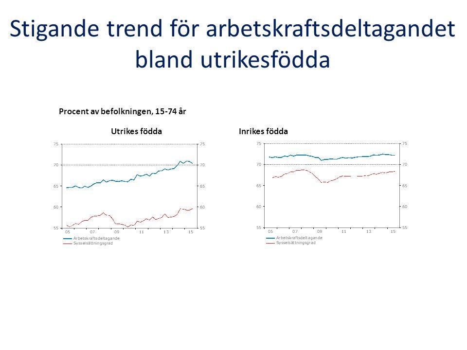 Stigande trend för arbetskraftsdeltagandet bland utrikesfödda Procent av befolkningen, 15-74 år Utrikes föddaInrikes födda