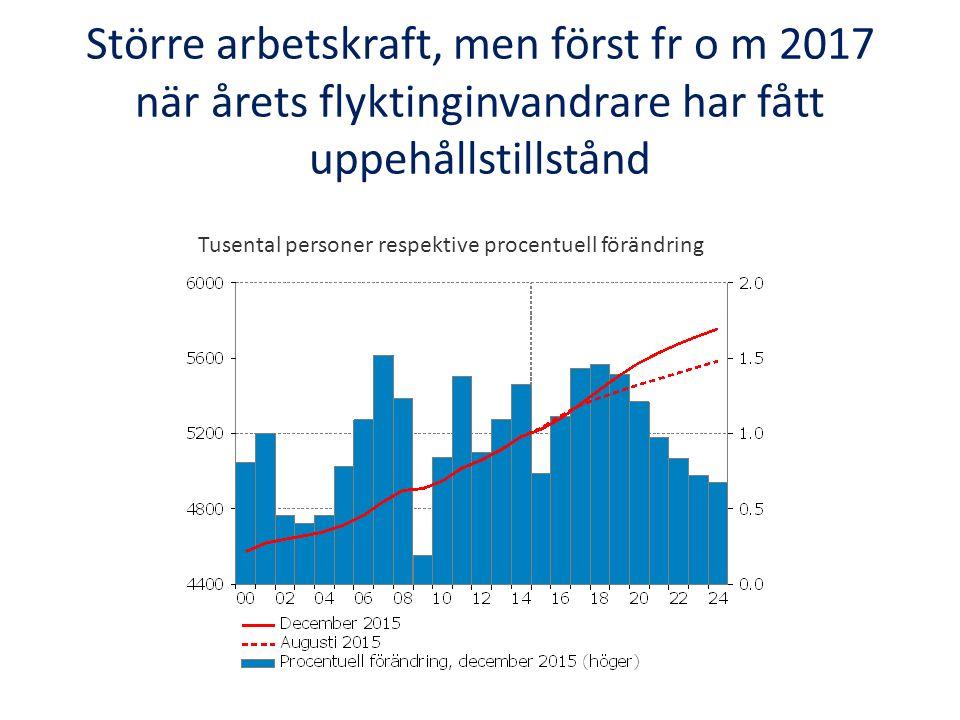 Högre jämviktsarbetslöshet fr o m 2017, som sedan långsamt faller tillbaka Procent av potentiell arbetskraft respektive procentenheter