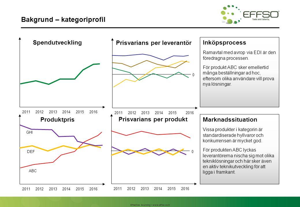 Effective Sourcing www.effso.com Bakgrund – kategoriprofil Marknadssituation Vissa produkter i kategorin är standardiserade hyllvaror och konkurrensen är mycket god.