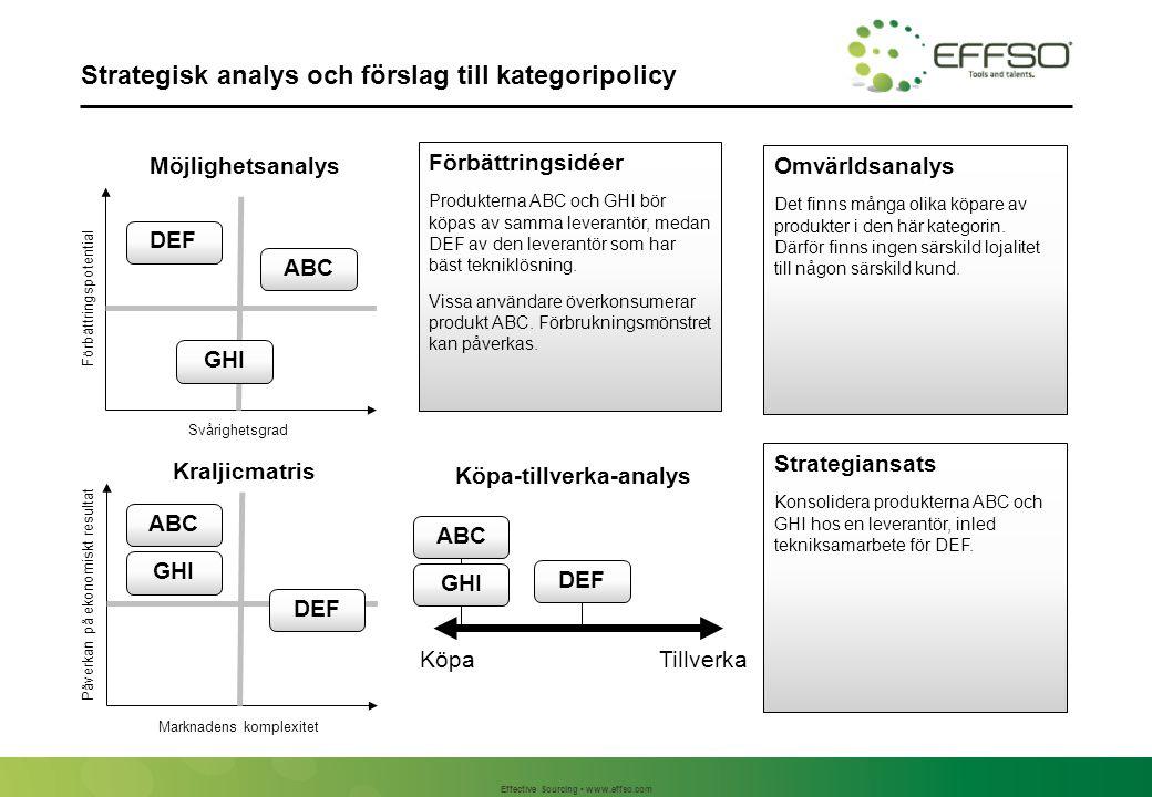 Effective Sourcing www.effso.com Strategisk analys och förslag till kategoripolicy Omvärldsanalys Det finns många olika köpare av produkter i den här kategorin.