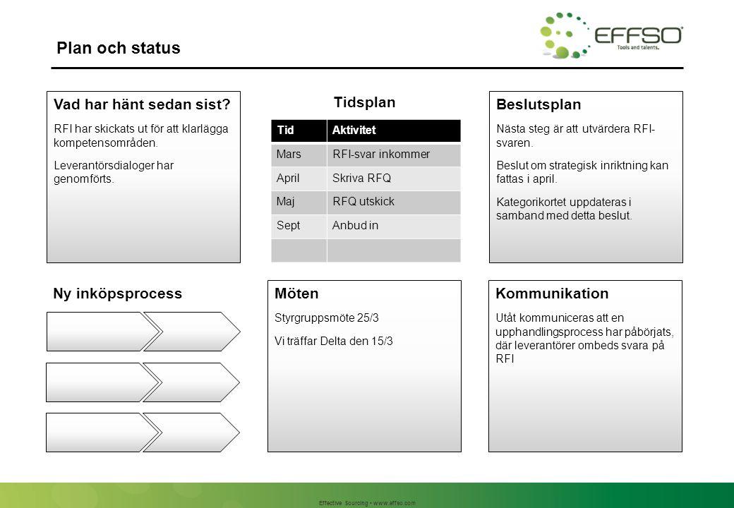 Effective Sourcing www.effso.com Plan och status Beslutsplan Nästa steg är att utvärdera RFI- svaren.