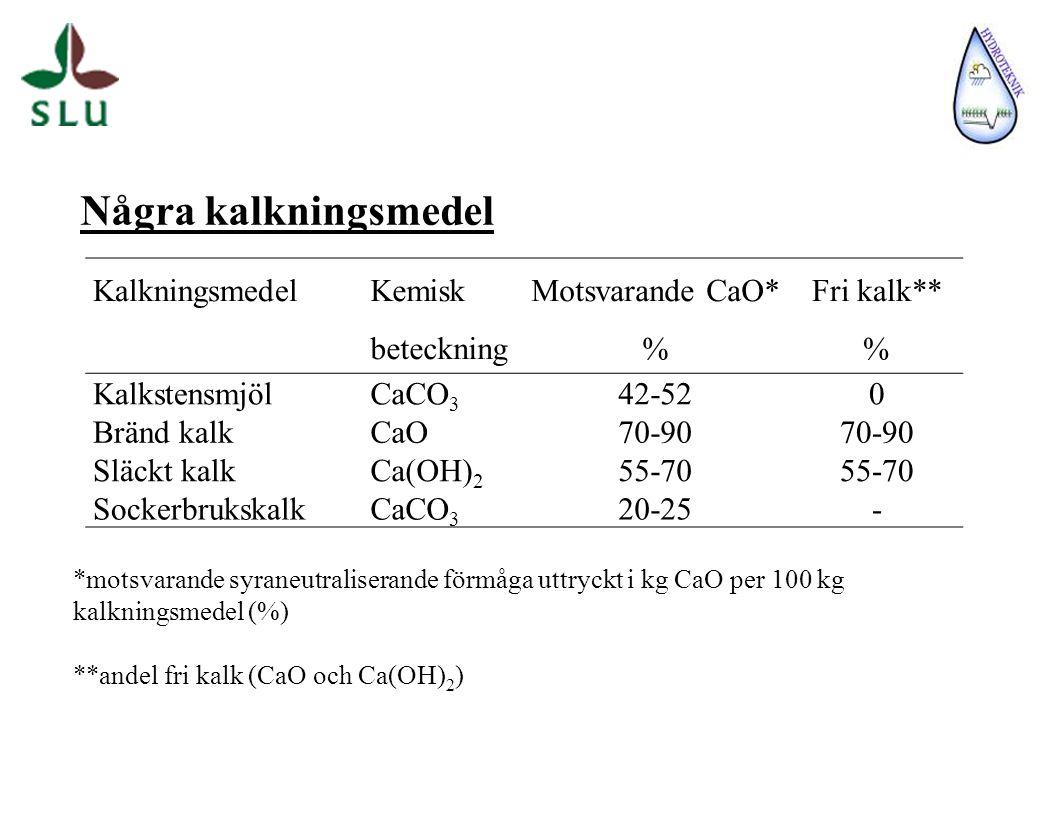Några kalkningsmedel Kalkningsmedel Kemisk beteckning Motsvarande CaO* % Fri kalk** % KalkstensmjölCaCO 3 42-520 Bränd kalkCaO70-90 Släckt kalkCa(OH) 2 55-70 SockerbrukskalkCaCO 3 20-25- *motsvarande syraneutraliserande förmåga uttryckt i kg CaO per 100 kg kalkningsmedel (%) **andel fri kalk (CaO och Ca(OH) 2 )