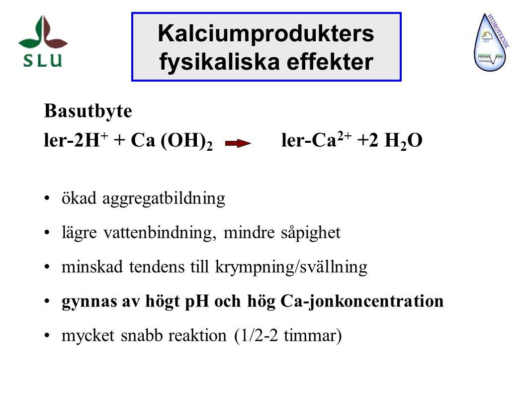 Puzzolanreaktion kalcium+ Si o Al + H 2 O kalciumsilikathydrat, kalciumaluminathydrat Murbruksbildning Fri kalk + CO 2 kalciumkarbonatbryggor ger ökad hållfasthet (stabiliserar markstrukturen) beroende av tillgången på silikater och aluminater gynnas av högt pH och hög Ca-jonkoncentration långsamma reaktioner (huvuddelen inom ett år) Kalciumprodukters fysikaliska effekter
