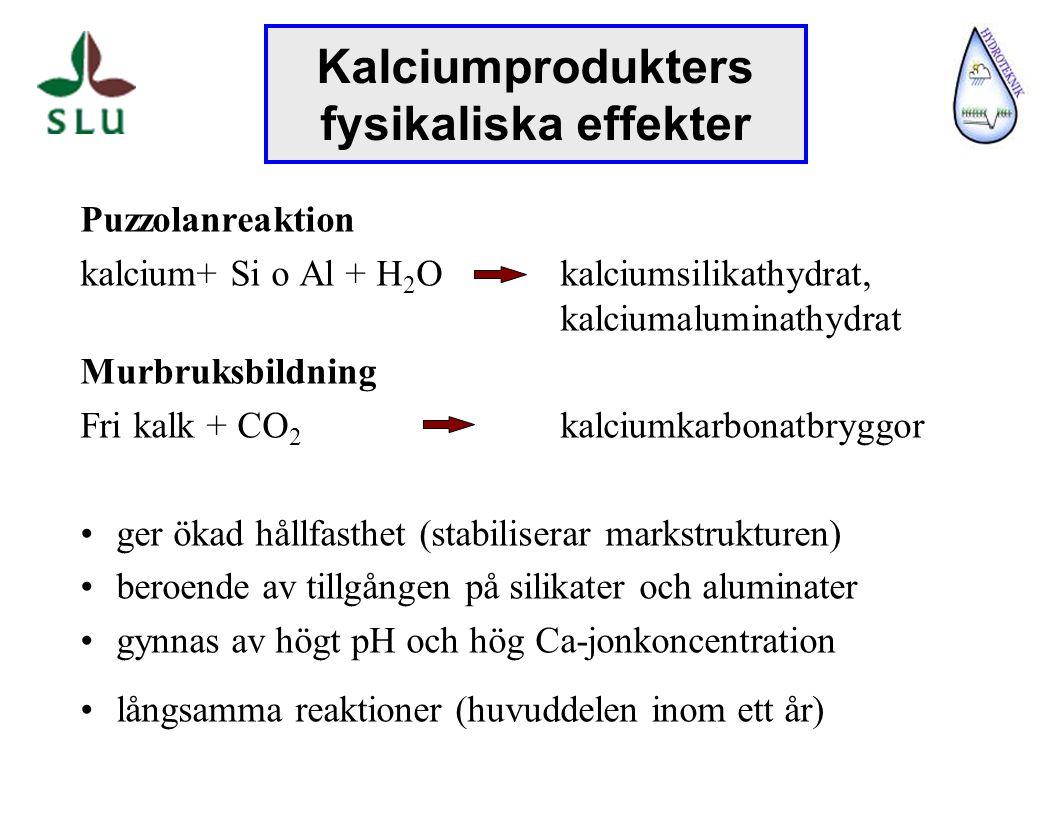 Puzzolanreaktion kalcium+ Si o Al + H 2 O kalciumsilikathydrat, kalciumaluminathydrat Murbruksbildning Fri kalk + CO 2 kalciumkarbonatbryggor ger ökad