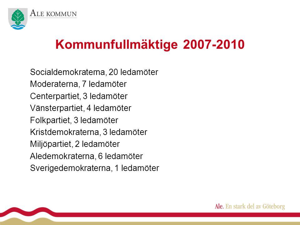 Kommunfullmäktige 2007-2010 Socialdemokraterna, 20 ledamöter Moderaterna, 7 ledamöter Centerpartiet, 3 ledamöter Vänsterpartiet, 4 ledamöter Folkpartiet, 3 ledamöter Kristdemokraterna, 3 ledamöter Miljöpartiet, 2 ledamöter Aledemokraterna, 6 ledamöter Sverigedemokraterna, 1 ledamöter